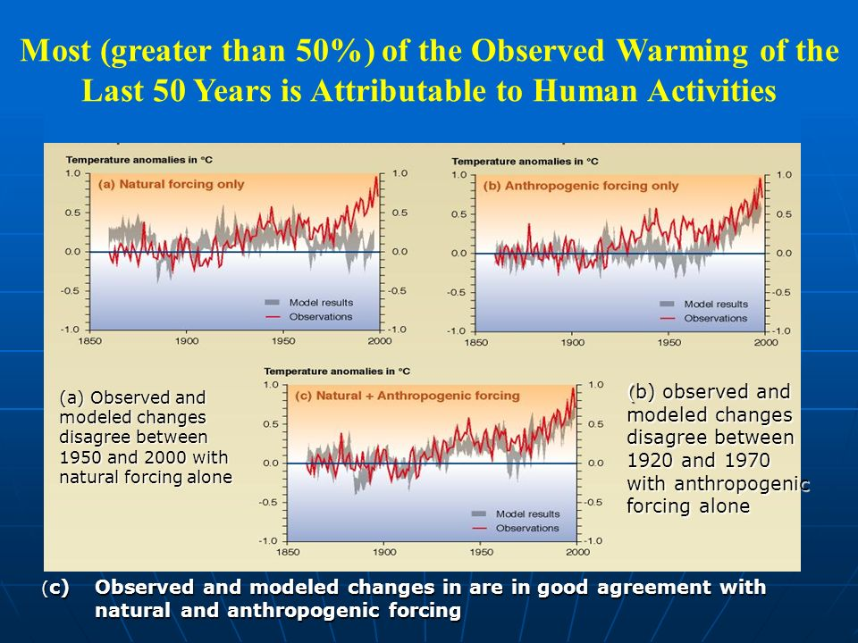 Most (greater than 50%) of the Observed Warming of the Last 50 Years is Attributable to Human Activities (a) Observed and modeled changes disagree between 1950 and 2000 with natural forcing alone (b) observed and modeled changes disagree between 1920 and 1970 with anthropogenic forcing alone ( c) Observed and modeled changes in are in good agreement with natural and anthropogenic forcing