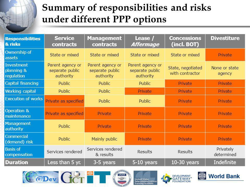 IEF, May 20054 Summary of responsibilities and risks under different PPP options Responsibilities & risks Service contracts Management contracts Lease