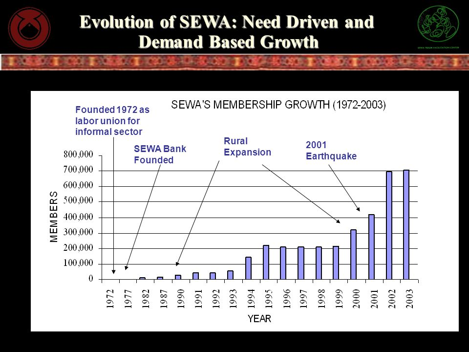 Evolution of SEWA: Need Driven and Demand Based Growth 2001 Earthquake Rural Expansion Founded 1972 as labor union for informal sector SEWA Bank Found