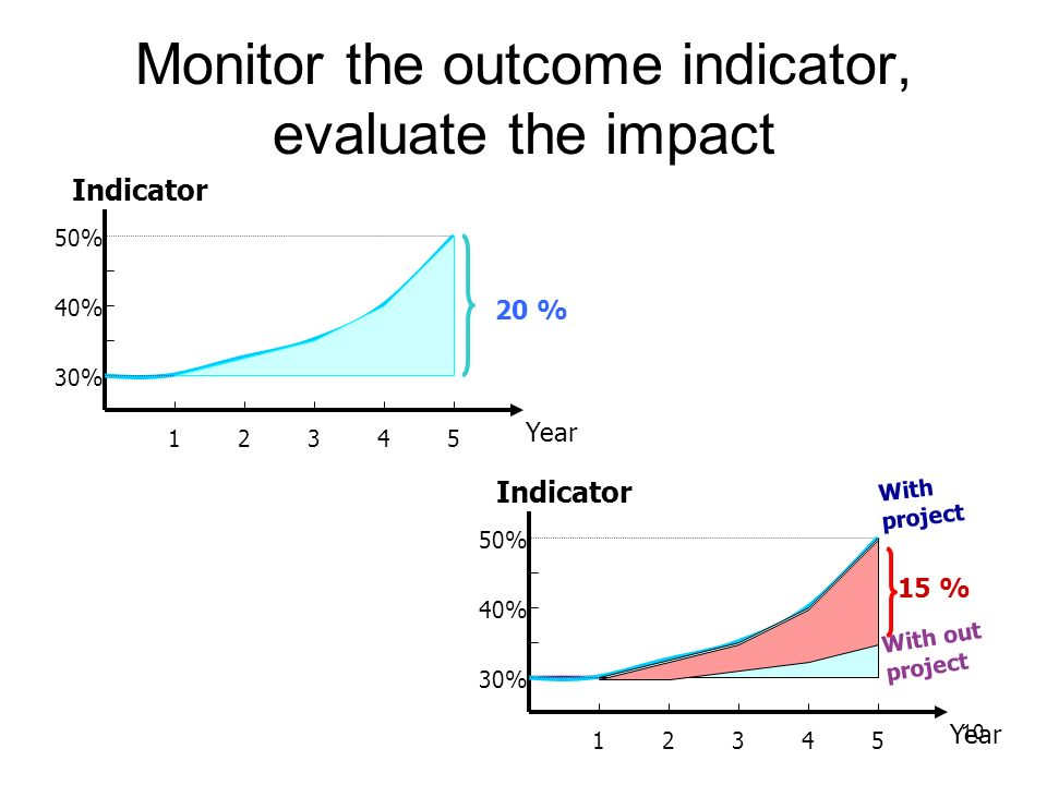 10 Monitor the outcome indicator, evaluate the impact Indicator Year 30% 40% 50% 12345 20 % With project With out project Indicator Year 30% 40% 50% 12345 15 %
