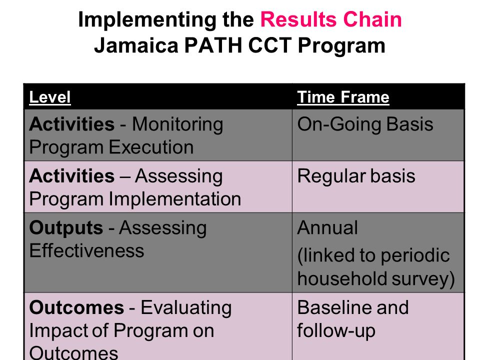 Implementing the Results Chain Jamaica PATH CCT Program LevelTime Frame Activities - Monitoring Program Execution On-Going Basis Activities – Assessin