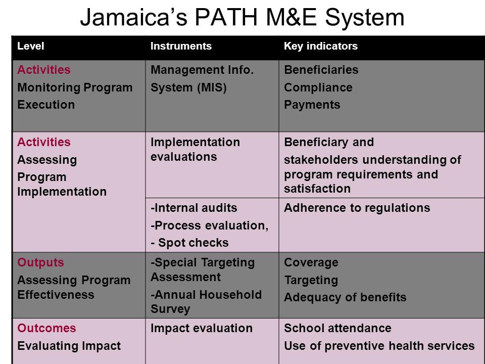 20 Jamaicas PATH M&E System LevelInstrumentsKey indicators Activities Monitoring Program Execution Management Info.