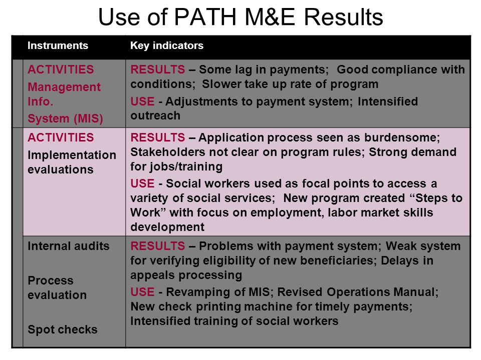 21 Use of PATH M&E Results InstrumentsKey indicators ACTIVITIES Management Info. System (MIS) RESULTS – Some lag in payments; Good compliance with con
