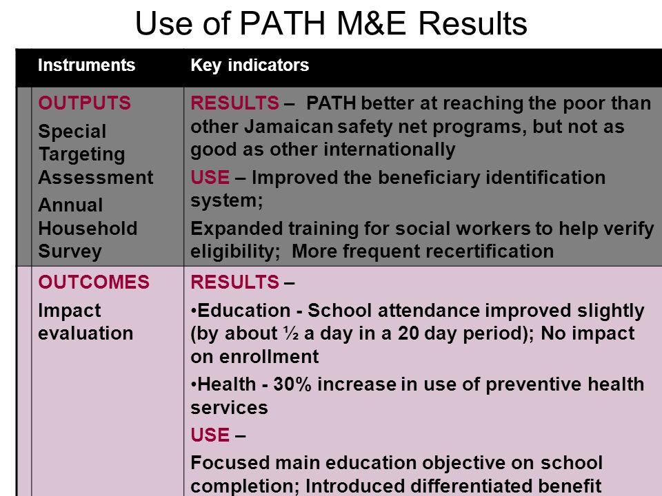 22 Use of PATH M&E Results InstrumentsKey indicators OUTPUTS Special Targeting Assessment Annual Household Survey RESULTS – PATH better at reaching the poor than other Jamaican safety net programs, but not as good as other internationally USE – Improved the beneficiary identification system; Expanded training for social workers to help verify eligibility; More frequent recertification OUTCOMES Impact evaluation RESULTS – Education - School attendance improved slightly (by about ½ a day in a 20 day period); No impact on enrollment Health - 30% increase in use of preventive health services USE – Focused main education objective on school completion; Introduced differentiated benefit levels to provide incentives for completion (gender, age); Introduced a bonus for completing high school