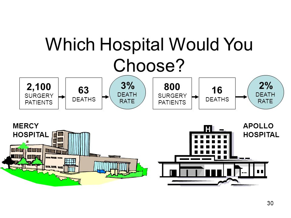 30 Which Hospital Would You Choose? MERCY HOSPITAL APOLLO HOSPITAL 2,100 SURGERY PATIENTS 63 DEATHS 3% DEATH RATE 800 SURGERY PATIENTS 16 DEATHS 2% DE