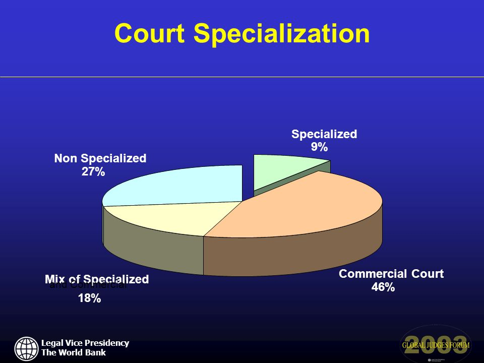 Legal Vice Presidency The World Bank Court Specialization Specialized 9% Commercial Court 46% Mix of Specialized and Commercial 18% Non Specialized 27