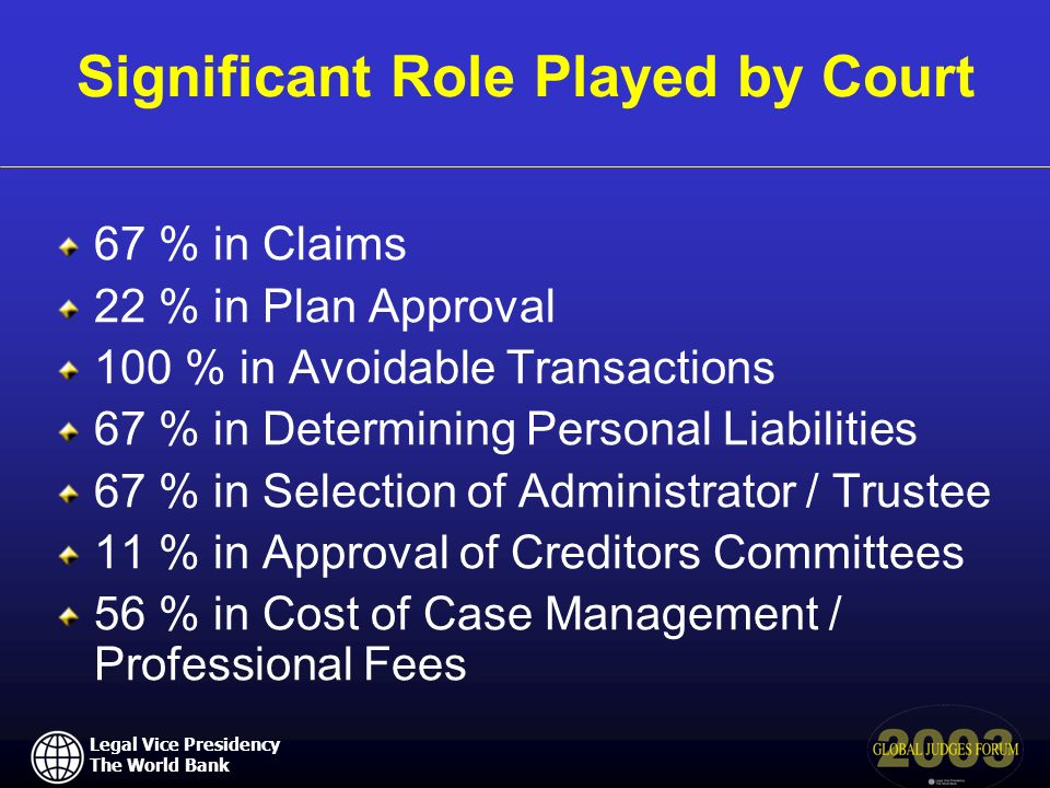 Legal Vice Presidency The World Bank Significant Role Played by Court 67 % in Claims 22 % in Plan Approval 100 % in Avoidable Transactions 67 % in Det