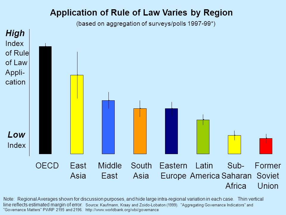 Application of Rule of Law Varies by Region OECDEast Asia Middle East South Asia Eastern Europe Latin America Sub- Saharan Africa Former Soviet Union