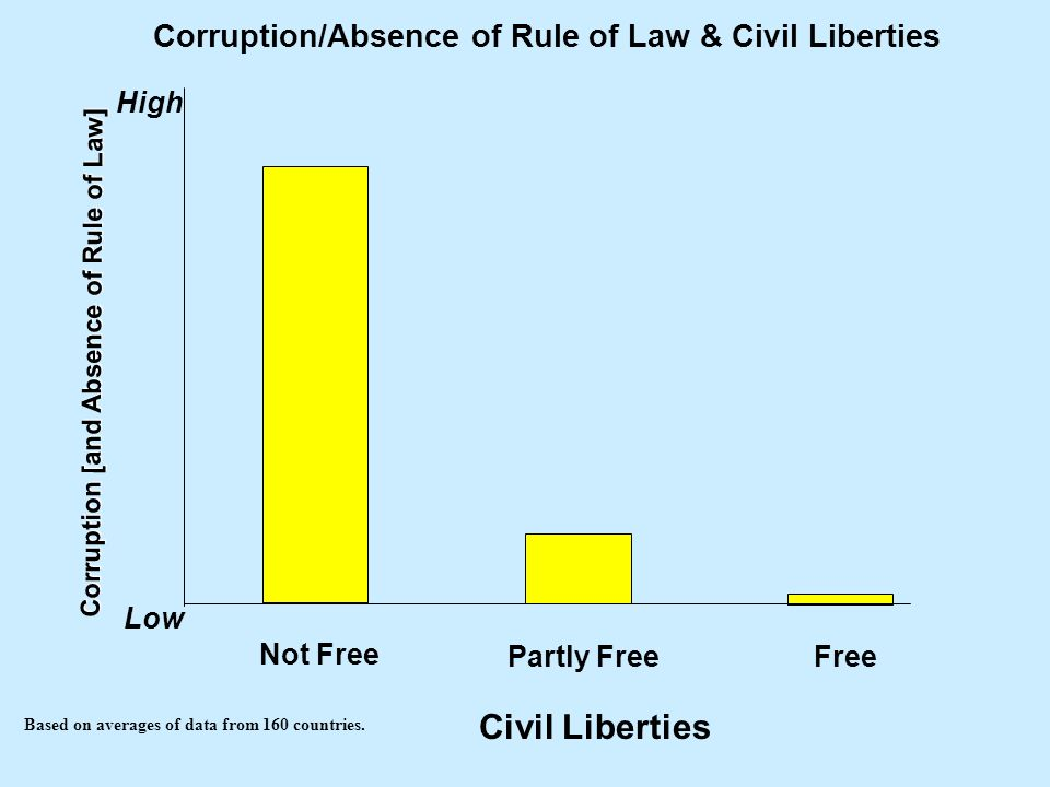 Not Free Partly FreeFree Corruption [and Absence of Rule of Law] High Low Civil Liberties Corruption/Absence of Rule of Law & Civil Liberties Based on