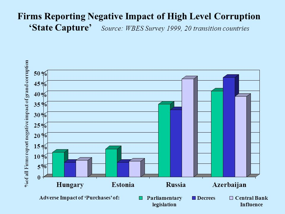 0 5 10 15 20 25 30 35 40 45 50 HungaryEstoniaRussiaAzerbaijan Parliamentary legislation DecreesCentral Bank Influence Firms Reporting Negative Impact of High Level Corruption State Capture Source: WBES Survey 1999, 20 transition countries %of all Firms report negative impact of grand corruption % % % % % % % % % % Adverse Impact of Purchases of: