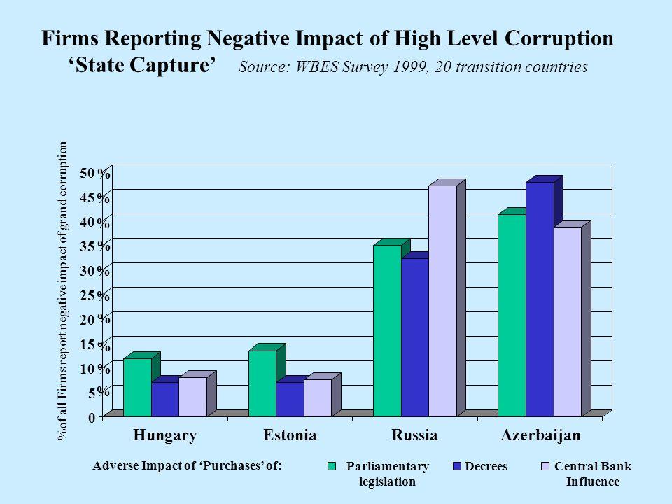 0 5 10 15 20 25 30 35 40 45 50 HungaryEstoniaRussiaAzerbaijan Parliamentary legislation DecreesCentral Bank Influence Firms Reporting Negative Impact