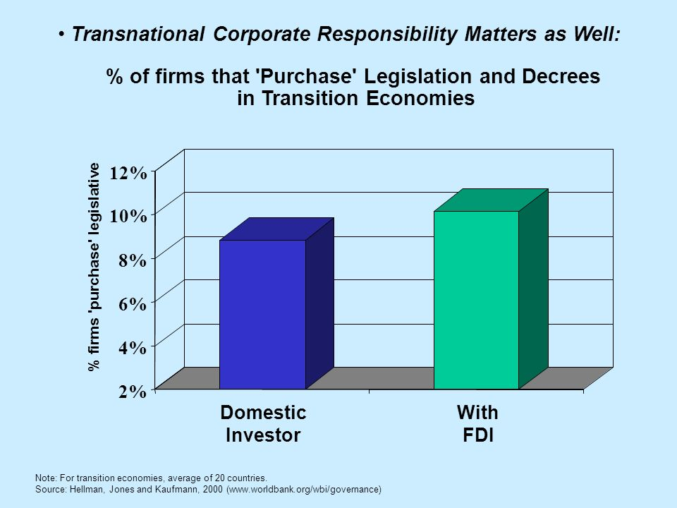 2% 4% 6% 8% 10% 12% % firms purchase legislative Domestic Investor With FDI % of firms that Purchase Legislation and Decrees in Transition Economies Transnational Corporate Responsibility Matters as Well: Note: For transition economies, average of 20 countries.