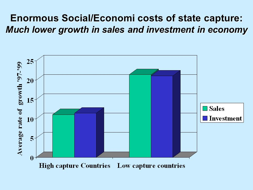 Enormous Social/Economi costs of state capture: Much lower growth in sales and investment in economy
