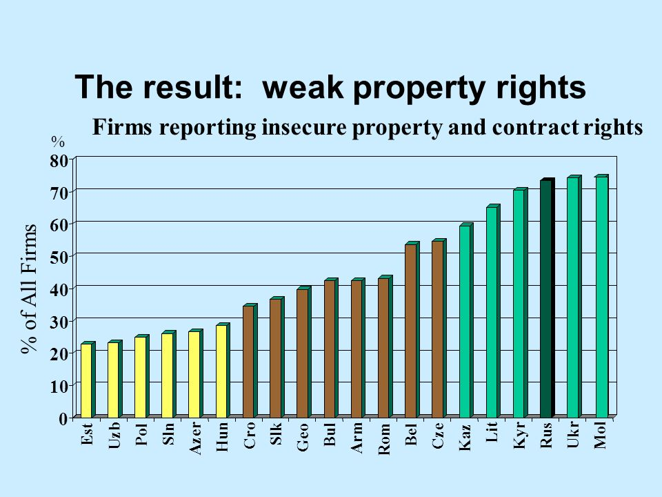 The result: weak property rights 0 10 20 30 40 50 60 70 80 Est Uzb Pol Sln Azer Hun Cro Slk Geo Bul Arm Rom Bel Cze Kaz Lit Kyr Rus Ukr Mol Firms reporting insecure property and contract rights % of All Firms %