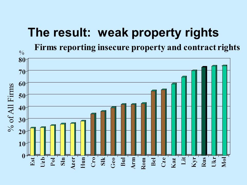 The result: weak property rights 0 10 20 30 40 50 60 70 80 Est Uzb Pol Sln Azer Hun Cro Slk Geo Bul Arm Rom Bel Cze Kaz Lit Kyr Rus Ukr Mol Firms repo