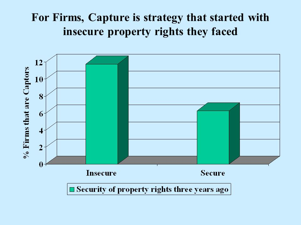 For Firms, Capture is strategy that started with insecure property rights they faced