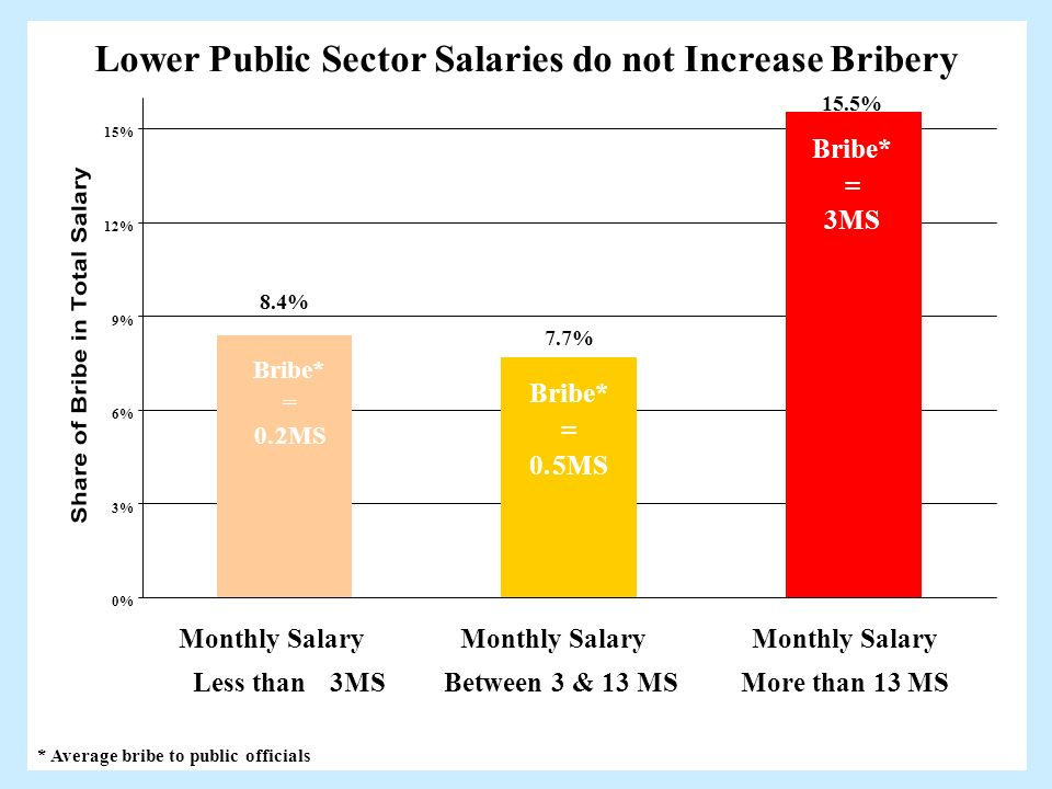 * Average bribe to public officials Lower Public Sector Salaries do not Increase Bribery 7.7% 15.5% 8.4% Bribe* = 3MS Bribe* = 0.2MS Bribe* = 0.5MS 0%