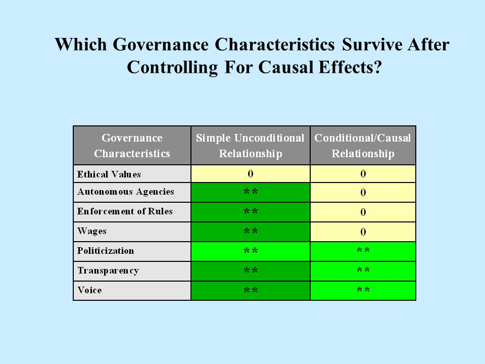 Which Governance Characteristics Survive After Controlling For Causal Effects?