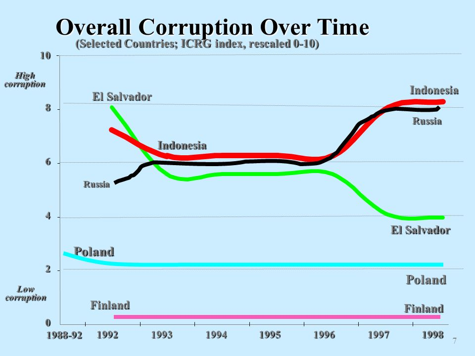 Overall Corruption Over Time (Selected Countries; ICRG index, rescaled 0-10) 0 2 4 6 8 High corruption Low corruption 1992199319941995199619971998 Ind
