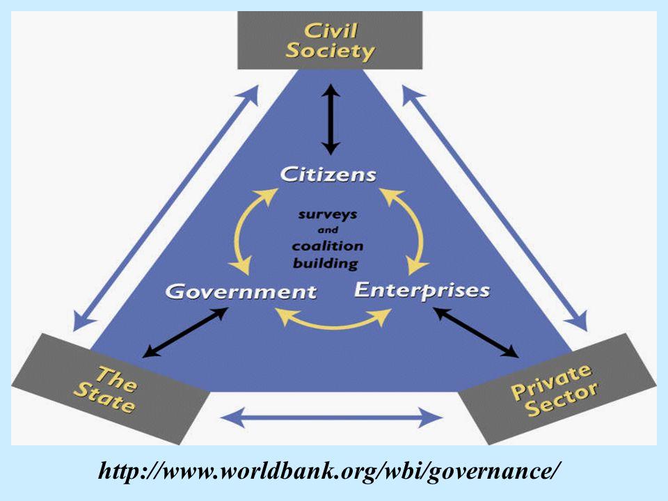 http://www.worldbank.org/wbi/governance/