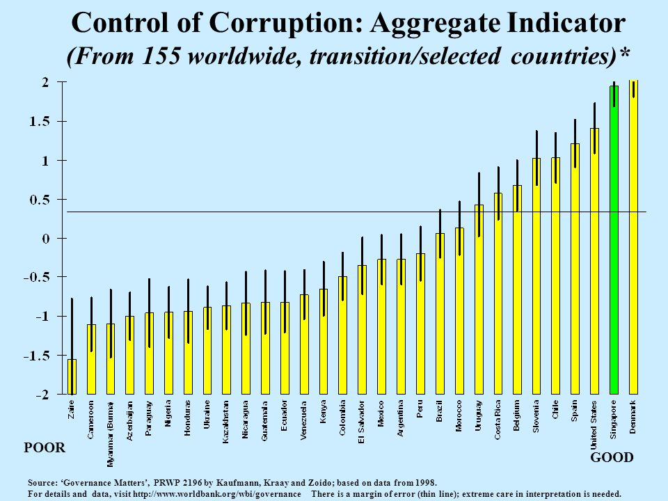 Control of Corruption: Aggregate Indicator (From 155 worldwide, transition/selected countries)* Source: Governance Matters, PRWP 2196 by Kaufmann, Kra