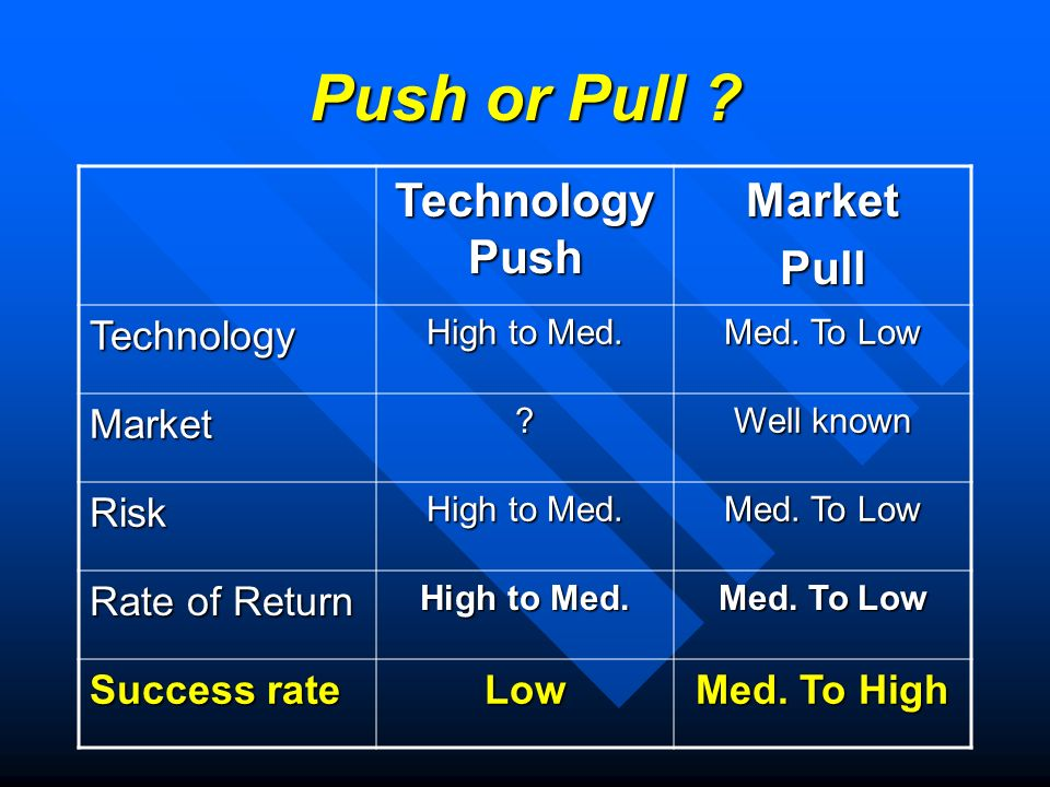 Push or Pull . Technology Push MarketPull Technology High to Med.