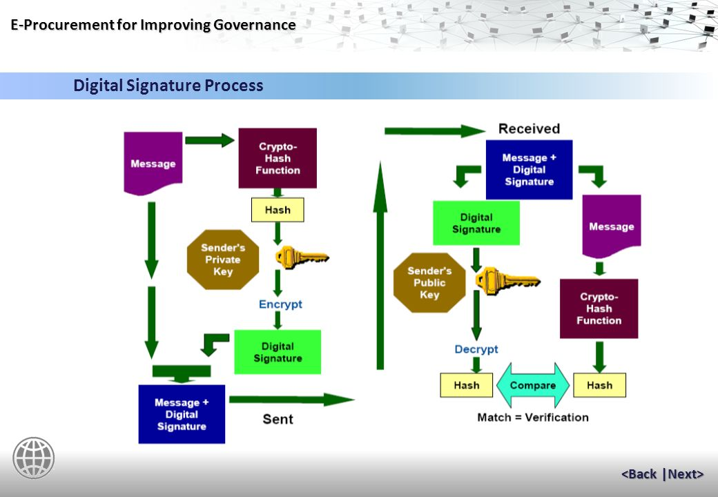 E-Procurement for Improving Governance When a legal document is signed, all parties to the transaction act on certain basic assumptions regarding the signature: –The signer intended to sign.