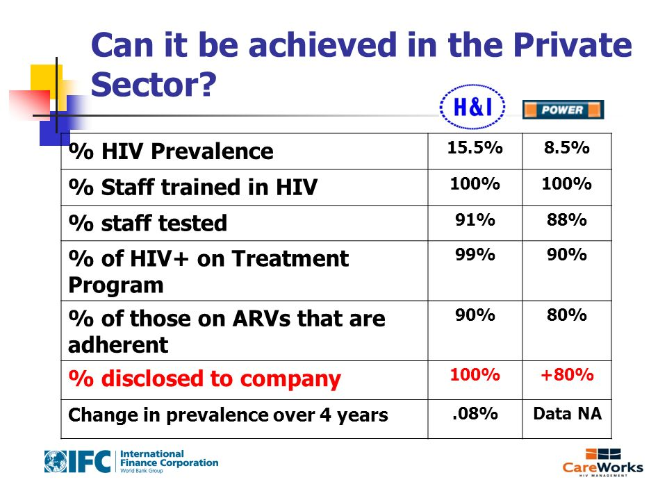 Can it be achieved in the Private Sector? % HIV Prevalence 15.5%8.5% % Staff trained in HIV 100% % staff tested 91%88% % of HIV+ on Treatment Program