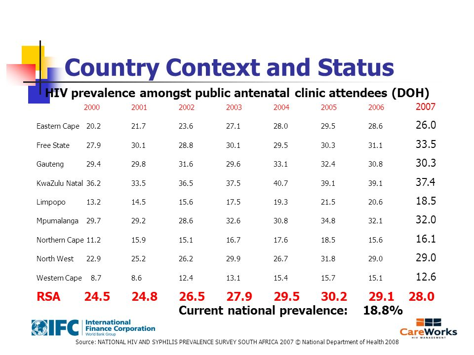 Country Context and Status HIV prevalence amongst public antenatal clinic attendees (DOH) 2000200120022003200420052006 2007 Eastern Cape 20.221.723.62