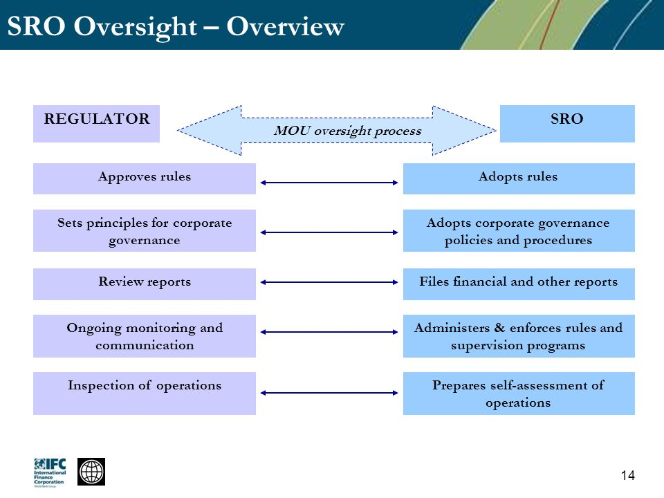 SRO Oversight – Overview REGULATORSRO Approves rulesAdopts rules Sets principles for corporate governance Adopts corporate governance policies and procedures Review reportsFiles financial and other reports Ongoing monitoring and communication Administers & enforces rules and supervision programs Inspection of operationsPrepares self-assessment of operations MOU oversight process 14