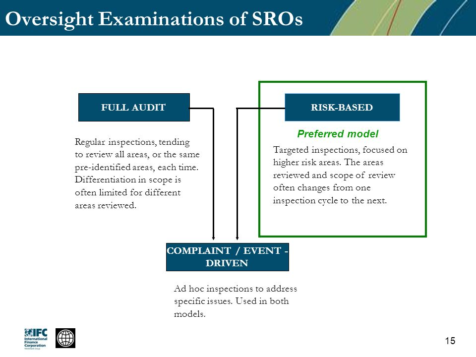 Oversight Examinations of SROs FULL AUDITRISK-BASED COMPLAINT / EVENT - DRIVEN Regular inspections, tending to review all areas, or the same pre-identified areas, each time.