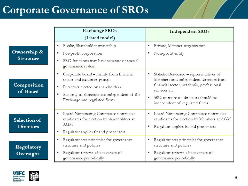 Corporate Governance of SROs Exchange SROs (Listed model) Independent SROs Public, Shareholder ownership For-profit corporation SRO functions may have separate or special governance system Private, Member organization Non-profit entity Corporate board – mainly from financial sector and customer groups Directors elected by shareholders Majority of directors are independent of the Exchange and regulated firms Stakeholder-based – representatives of Members and independent directors from financial sector, academia, professional services etc.
