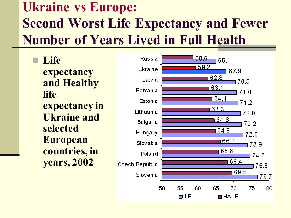 Ukraine vs Europe: Second Worst Life Expectancy and Fewer Number of Years Lived in Full Health Life expectancy and Healthy life expectancy in Ukraine and selected European countries, in years, 2002