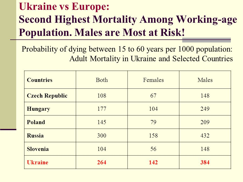 Ukraine vs Europe: Second Highest Mortality Among Working-age Population.