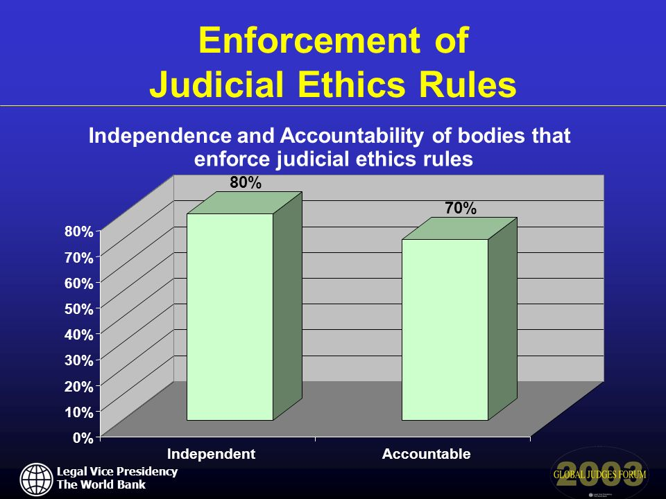 Legal Vice Presidency The World Bank Independence and Accountability of bodies that enforce judicial ethics rules Enforcement of Judicial Ethics Rules 80% 70% 0% 10% 20% 30% 40% 50% 60% 70% 80% IndependentAccountable