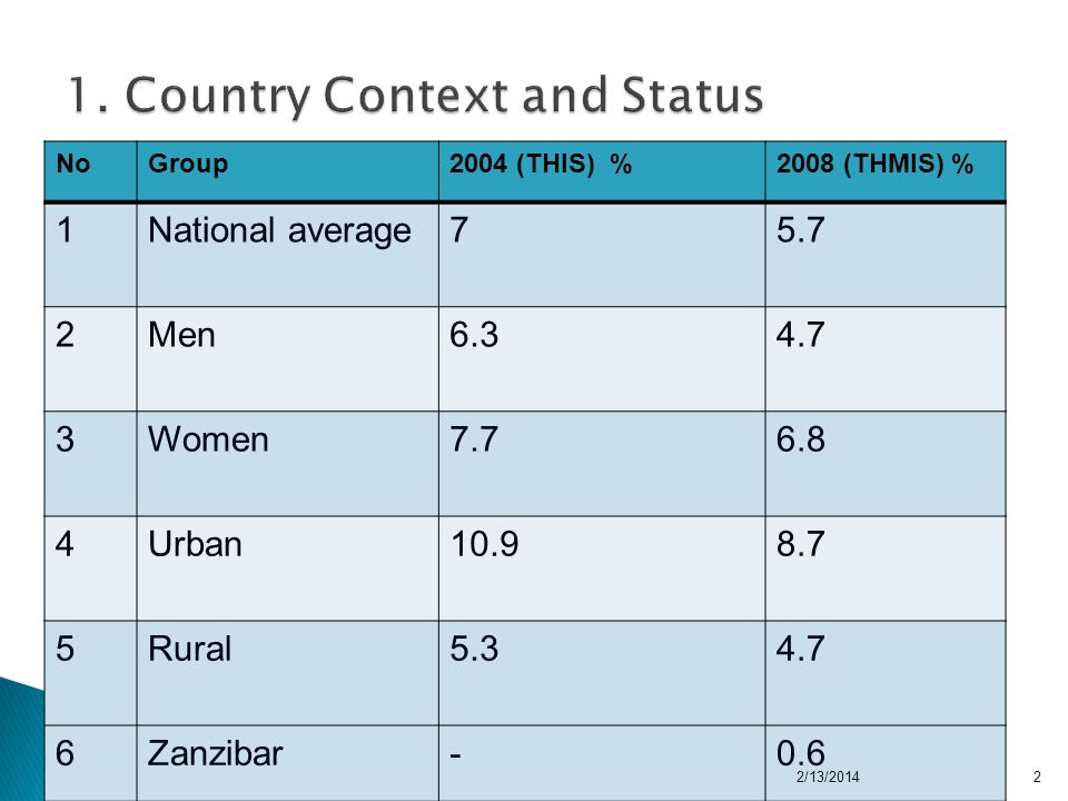 NoGroup2004 (THIS) %2008 (THMIS) % 1National average75.7 2Men Women Urban Rural Zanzibar-0.6 2/13/20142