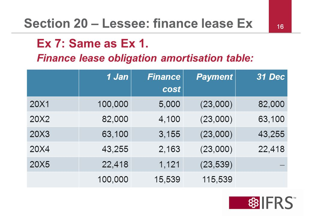 Section 20 – Lessee: finance lease Ex Ex 7: Same as Ex 1.