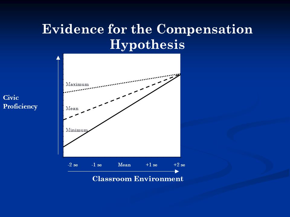 -2 se -1 se Mean +1 se +2 se Classroom Environment Maximum Mean Minimum Evidence for the Compensation Hypothesis Civic Proficiency