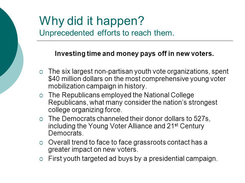 Why did it happen? Unprecedented efforts to reach them. Investing time and money pays off in new voters. The six largest non-partisan youth vote organ