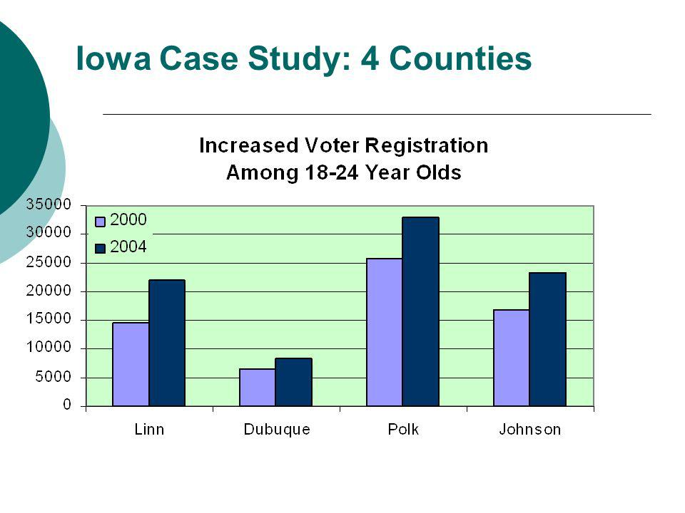 Iowa Case Study: 4 Counties