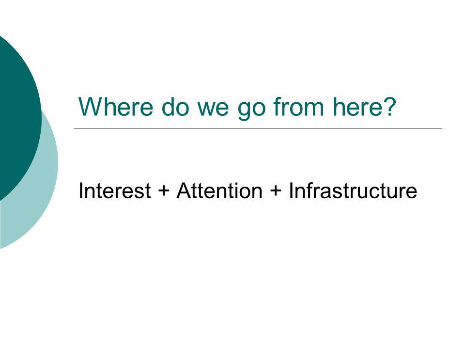 Where do we go from here Interest + Attention + Infrastructure