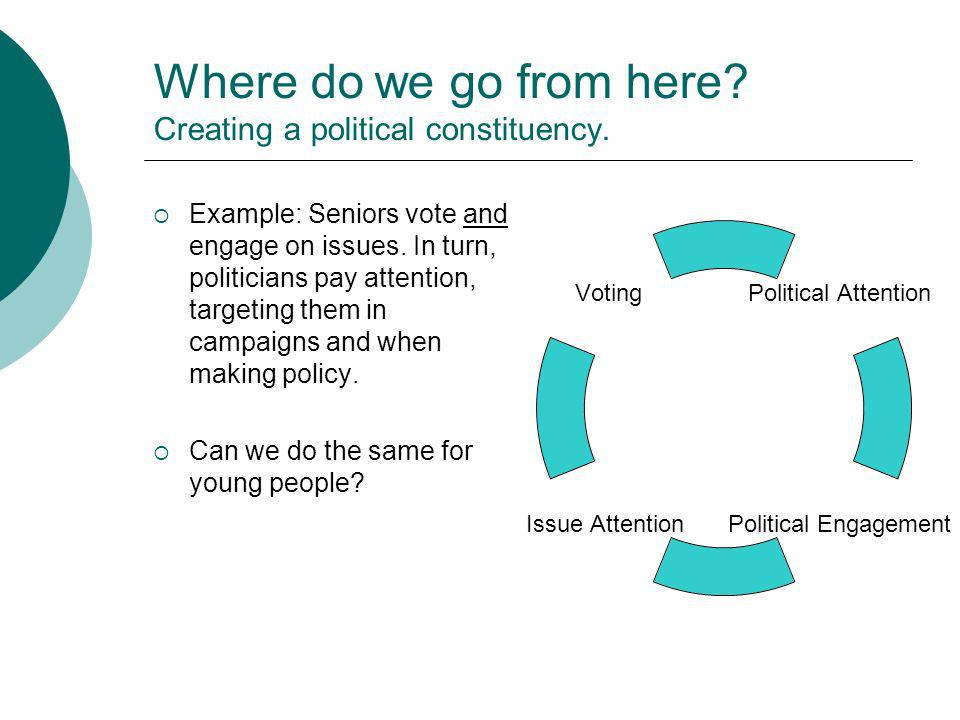 Where do we go from here? Creating a political constituency. Example: Seniors vote and engage on issues. In turn, politicians pay attention, targeting