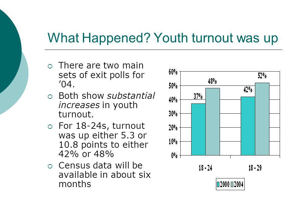 What Happened? Youth turnout was up There are two main sets of exit polls for 04. Both show substantial increases in youth turnout. For 18-24s, turnou