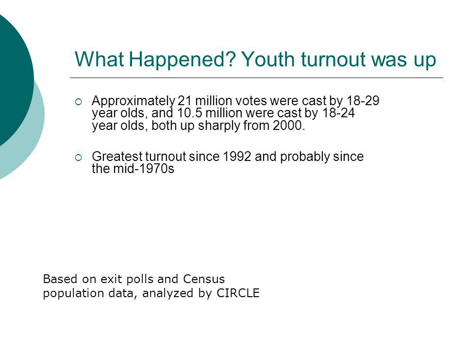 Why did it happen.This is NOT Generation X. They are different They voted.