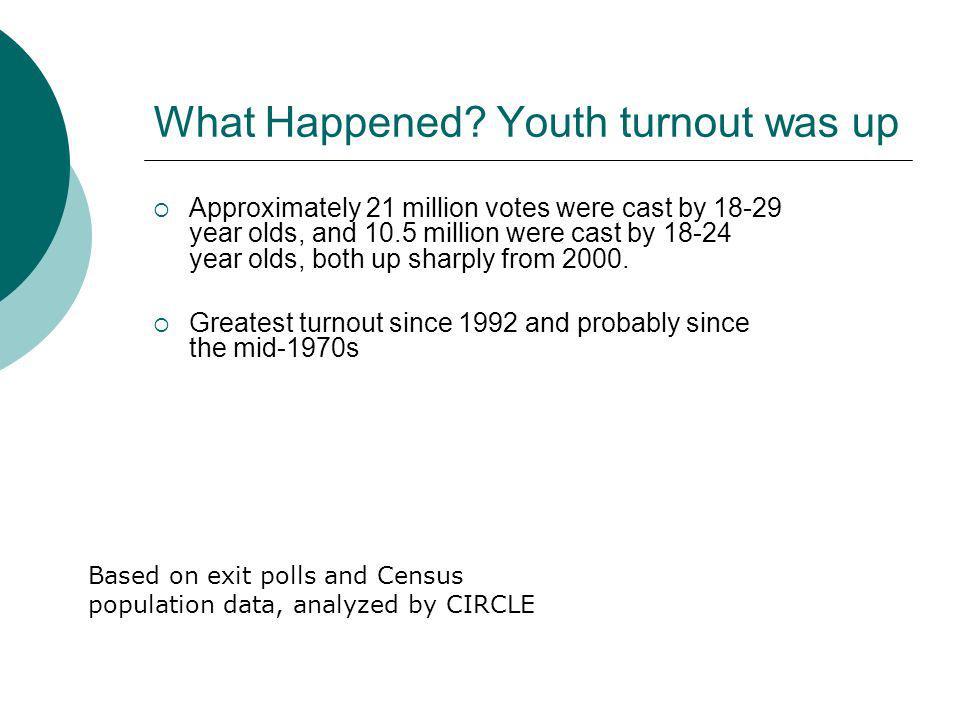 What Happened? Battleground vs. non- battleground 18-29s. Source: exit polls, analyzed by CIRCLE