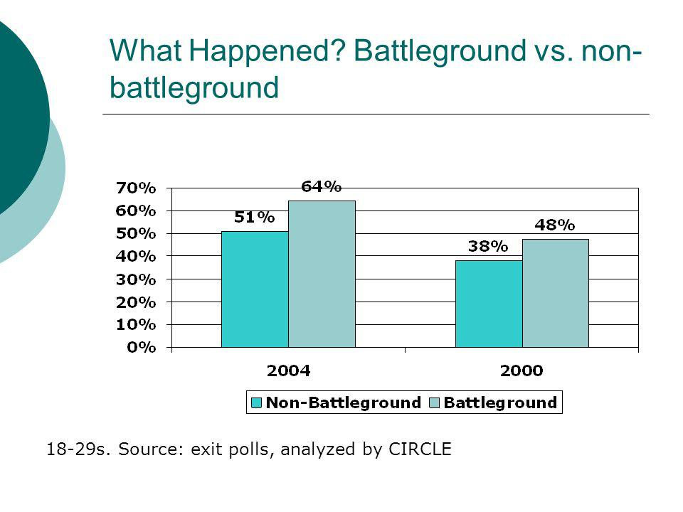 What Happened Battleground vs. non- battleground 18-29s. Source: exit polls, analyzed by CIRCLE