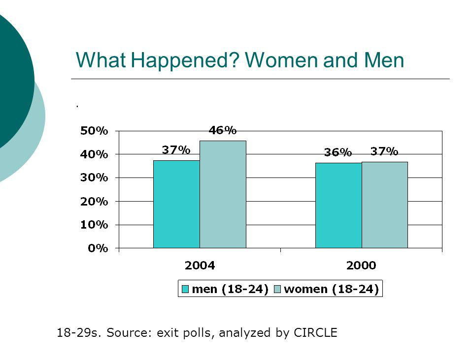 What Happened Women and Men. 18-29s. Source: exit polls, analyzed by CIRCLE