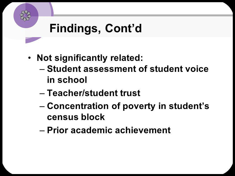 Findings, Contd Also significantly related to civic commitments: Beta –Peer support for academics.04 –Civic engagement in each.19 Students community –