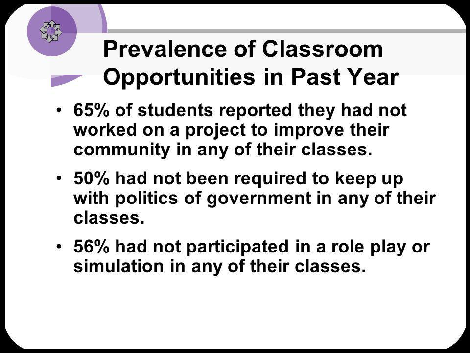 Factors promoting classroom opportunities School-level factors –Average achievement in the school.08 –Teacher knowledge of student culture.11 –Small high schools.07