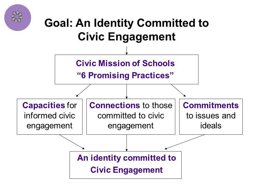 Six Promising Practices Instruction in Government, History, Law and Democracy (CMS#1) Discussion of Current Events of Interest to Students (CMS #2) Co